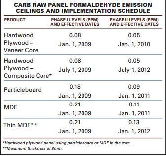 CARB 2 Data