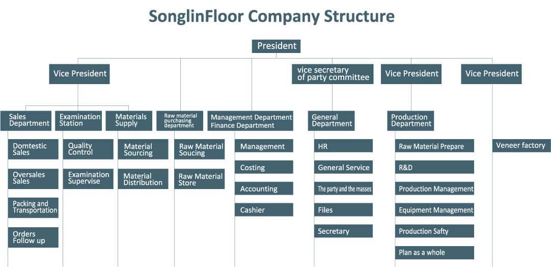 组织结构图01
