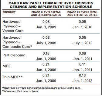 CARB 2 Data
